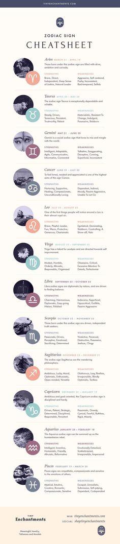 Numerology Numbers, Astrology Numerology, Numerology Chart, Astrology Zodiac, Astrology Signs, Astrology Houses, Natal Chart Astrology, Numerology Calculation, Zodiac Cancer
