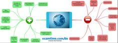 Globalisierung Mindmap - Geographie lernen online