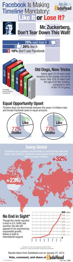 #Facebook Timeline: Disliked by the Masses | #Infographic