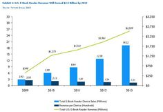 Yankee Group: US eReader device sales and eBook revenue 2009 to 2013