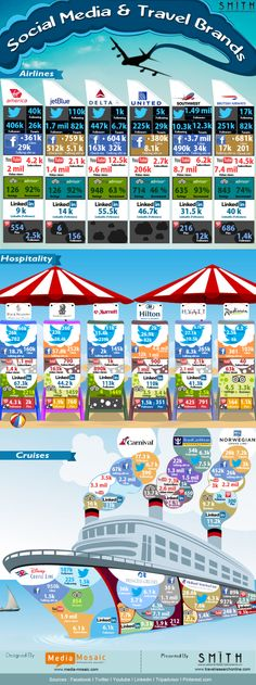 Social Media And Travel Brands [INFOGRAPHIC] #travel #brands