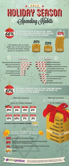 Holiday Season Spending Habits-  Price Grabber