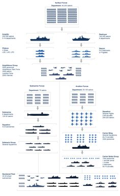 Looking for US Military Structure Charts for your Branch? Discover Army, Navy, Air Force, and Marine Corps Structure Charts Here. Army Ranks, Military Ranks, Military Memes, Military Units, Military Training, Military Insignia, Navy Military, Military Service, Military History