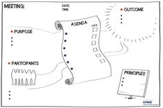 Billedresultat for meeting startup graphic guide