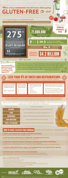 #INFOgraphic > Gluten Free Menu: It is estimated that 21 million people in the US suffer from Gluten intolerance. This infographic examines the current state of gluten-free market in the US and alerts restaurant owners about the emerging opportunities from adding gluten-free option to their menus.  > http://infographicsmania.com/gluten-free-menu/