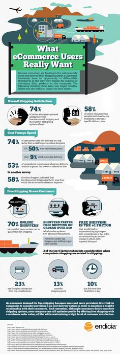 What Ecommerce Users Really Want #Infographic #business #Ecommerce
