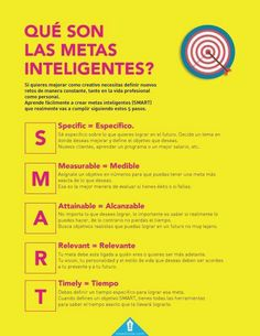 ¿Qué son las metas inteligentes (SMART)? #centromentar