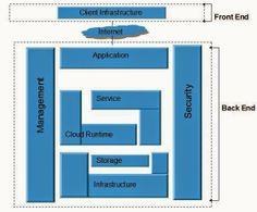 الحوسبة السحابية - معمارية السحابة المحوسبة Cloud Computing Architecture