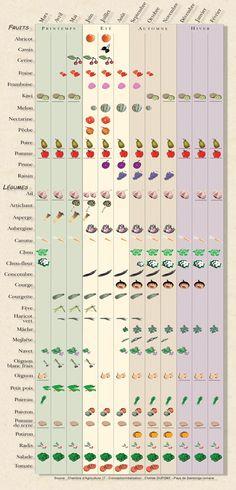 Recettes de Grand-Mère: Calendriers des fruits et légumes de saison