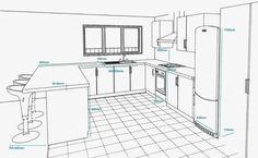 มาตรฐานห้องครัวในตามหลักเกณฑ์ NKBA - วิศวกรรมทรัพยากรออนไลน์ที่ดีที่สุด!