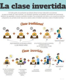 Comparatif classe inversée et classe traditionnelle.this would be intersting to try in FLE class Flipped Classroom, Spanish Classroom, Teacher Tools, Teacher Hacks, Teaching Strategies, Teaching Resources, Flip Learn, Cooperative Learning, Blended Learning