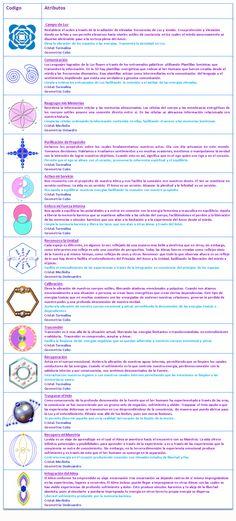 Códigos de Consciencia.-    Trabajan limpiando las creencias anidadas en las capas o membranas que interconectan a los cuerpos sutiles con el cuerpo físico. Limpian las 8 células a nivel multidimensional. Permitiendo que se genere una profunda transformación de la consciencia a través de la liberación de condicionamientos y estructuras. Al liberarse lo negativo, la Luz puede comenzar a integrarse amorosamente en la consciencia. Estos Códigos de Luz contribuyen a la integración amorosa del…