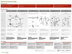 Improving UX with Customer Journey Maps