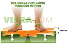 Oscillating Vibration Motion of the Europlate fitness machine. The way this works is very cool.