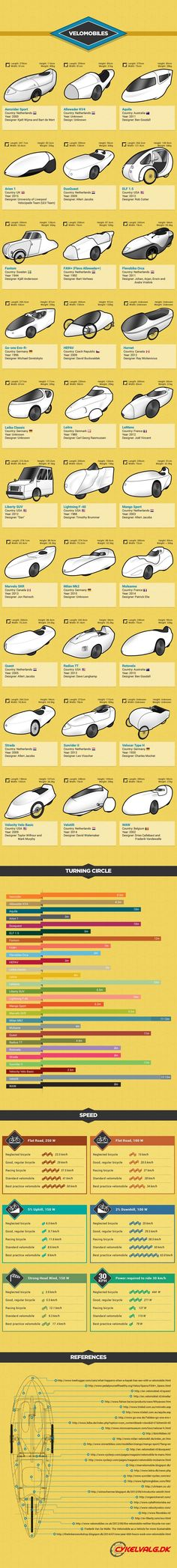 27 Classic Velomobiles from 1930 to 2015 #infographic #History #Transportation…