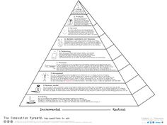 The Innovation Pyramid: Key Questions to Ask.