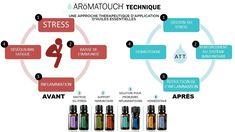 AromaTouch | Yoga – Huiles essentielles doTERRA France – Coaching de vie