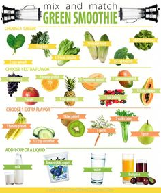 Mix  Match Green Smoothies. Easy to follow chart. Sub and unsweetened nondairy beverage (like hemp!) for an even more nutritious smoothie.