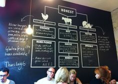 Honest Burger menu, simple and to the point.