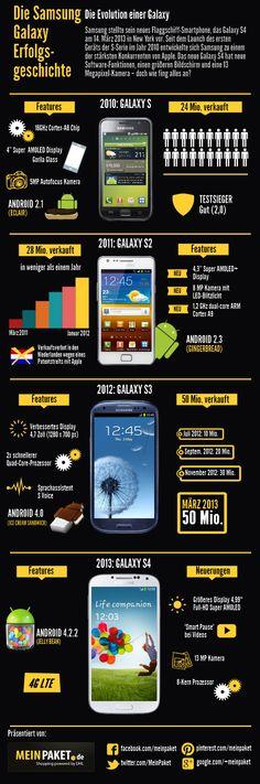 So hat sich das Samsung Galaxy S Smartphone seit dem Launch 2010 entwickelt