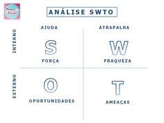 Aqui vou te ensinar a realizar a Análise SWTO na sua empresa para alcançar os seus objetivos com mais facilidades.