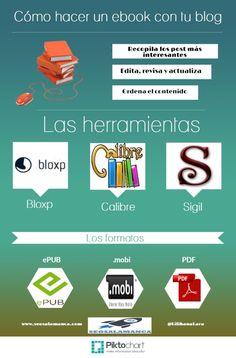 Como hacer un ebook con tu blog - Por SEO Salamanca en Social With It | Social Media Blog