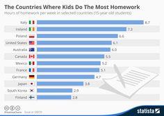 Top 10 países con más deberes escolares #infografia #infographic #education | TICs y Formación