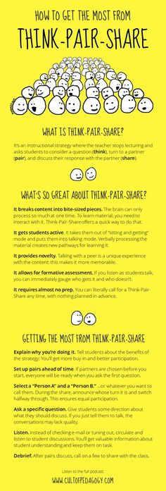 In Praise of Think-Pair-Share Think-pair-share is an easy, simple cooperative learning strategy that quickly adds more student engagement to a lesson. These tips will help you get the most from it. Cooperative Learning Strategies, Teaching Strategies, Teaching Resources, Teaching Ideas, Avid Strategies, Vocabulary Strategies, Think Pair Share, Instructional Coaching, Instructional Strategies