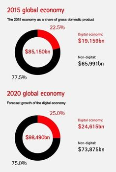 Digital Disruption: The Growth Multiplier I Accenture