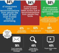 While trust in branded websites has increased slightly over the past 5 years, up to 69% since 2007, according to a recent Nielson Global survey, 84% of consumers cite recommendations from people like them or people they know as their most trusted form of advertising.