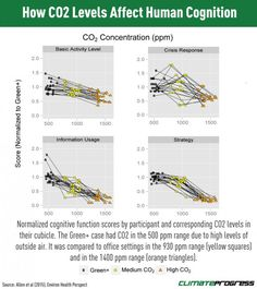 Elevated CO2 Levels Directly Affect Human Cognition New Harvard Study Shows