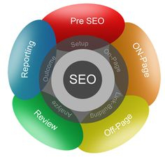 SEO copywriting (optimizing site text and creating additional text as needed)