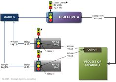 Strategic Objective's Status. How do we calculate it? | Mihai Ionescu | LinkedIn