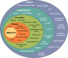 Inclusion & Diversity Framework/ Holarchy of Systems from Identity to Culture Cultural Competence, Cultural Diversity, Unity In Diversity, Diversity Activities, Cross Cultural Communication, Intercultural Communication, Coaching, Social Entrepreneurship, Emotional Intelligence