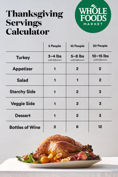 Need help planning for Thanksgiving? Weve got your back. Just enter the number of guests youre planning to host and this handy tool will calculate how much you should serve. Thanksgiving Menu, Holiday Recipes, Christmas Recipes, Christmas Cooking, Holiday Dinner, Food Hacks, Love Food, Meal Planning, Food And Drink