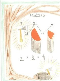 Great visual for understanding what it means to multiply a fraction by a fraction
