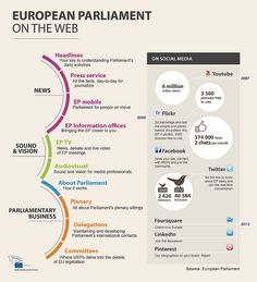 Infographic: Social Media of the European Parliament Social Media Daily, Social Media Channels, Social Media Marketing, Internet, Linkedin Page, Mobile Photo, Shale Gas, European Map, European Parliament