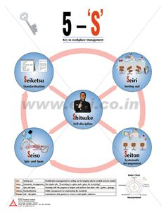 http://www.eci.co.in/posters.html 5S Posters – ECI