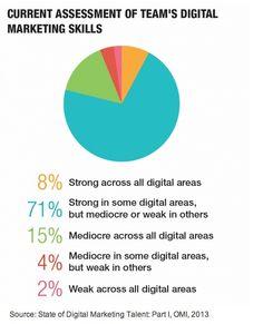 Serious skills lacking in digital marketing - The state of digital marketing talent