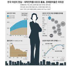 호주제 폐지, 男兒선호 줄며 여성 인구 비율 50% 됐지만… 한국 여성의 현실