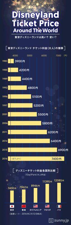ディズニーリゾート価格、実は海外より安い? | ZUNNY