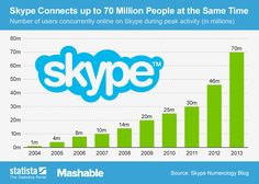 Skype Connects up to 70 Million People at the Same Time
