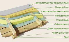 Утепляем пол в доме! Сооружая дом нужно обеспечить сохранность тепла в комнатах. В статье рассмотрим, как утеплить пол в доме недорого и эффективно.