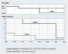 ECAs-time-table