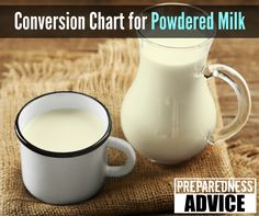 Conversion Chart for Powdered Milk | Recipes for making Milk, Condensed Milk and Evaporated Milk (all using Powdered Milk)