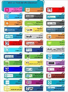 great resource for the classroom for all you techie types out there!