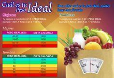 Sabes cuál es tu peso ideal... Aquí te dejamos una tabla para que cheques tu peso y cuantas calorías debes consumir #pesoideal #tips #SfitnessRevista #ideal #fitness #saludable