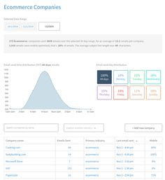 Track Email Marketing Competitors with MailCharts Html Email Design, Email Marketing Software, Email List, Track, Map, Runway, Location Map, Truck, Running