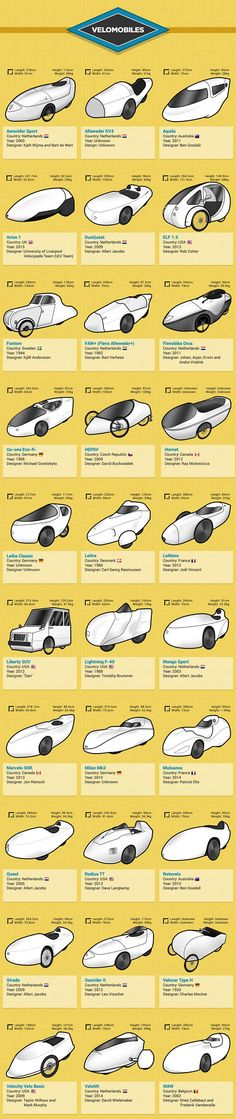 Velomobiles infographic from Cykelvalg.dk