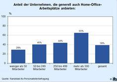 Home Office: Arbeiten zu Hause boomt